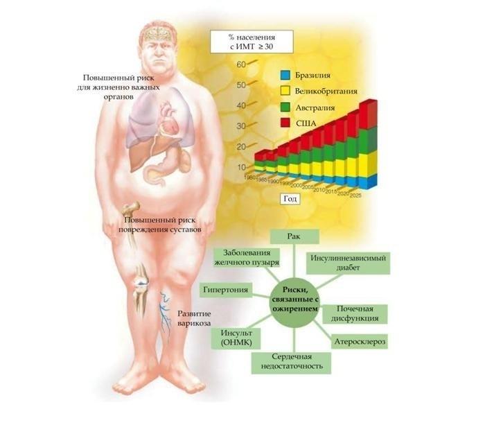 Ожирение у детей: клинические рекомендации, методы диагностики, способы лечения