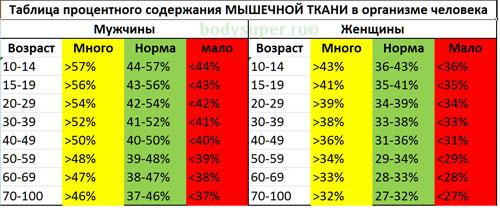 Как узнать процент жира? таблицы для мужчин и для женщин + фото