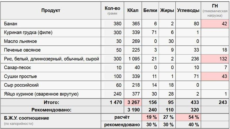 Питание для набора сухой мышечной массы | proka4aem.ru