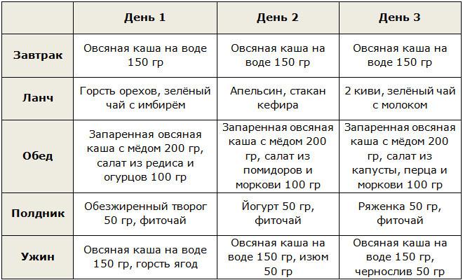 Белковая диета для похудения: меню на 10 дней, первый день яйца, результаты десяти дневного рациона, правила питания без углеводов и жиров | customs.news