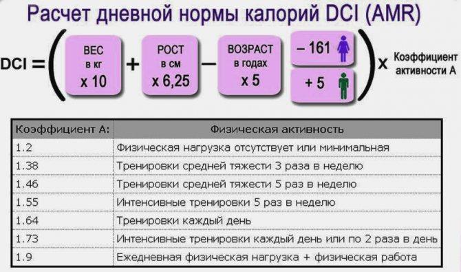 Расчет калорий для похудения: формула. как определить свою норму калорий в день