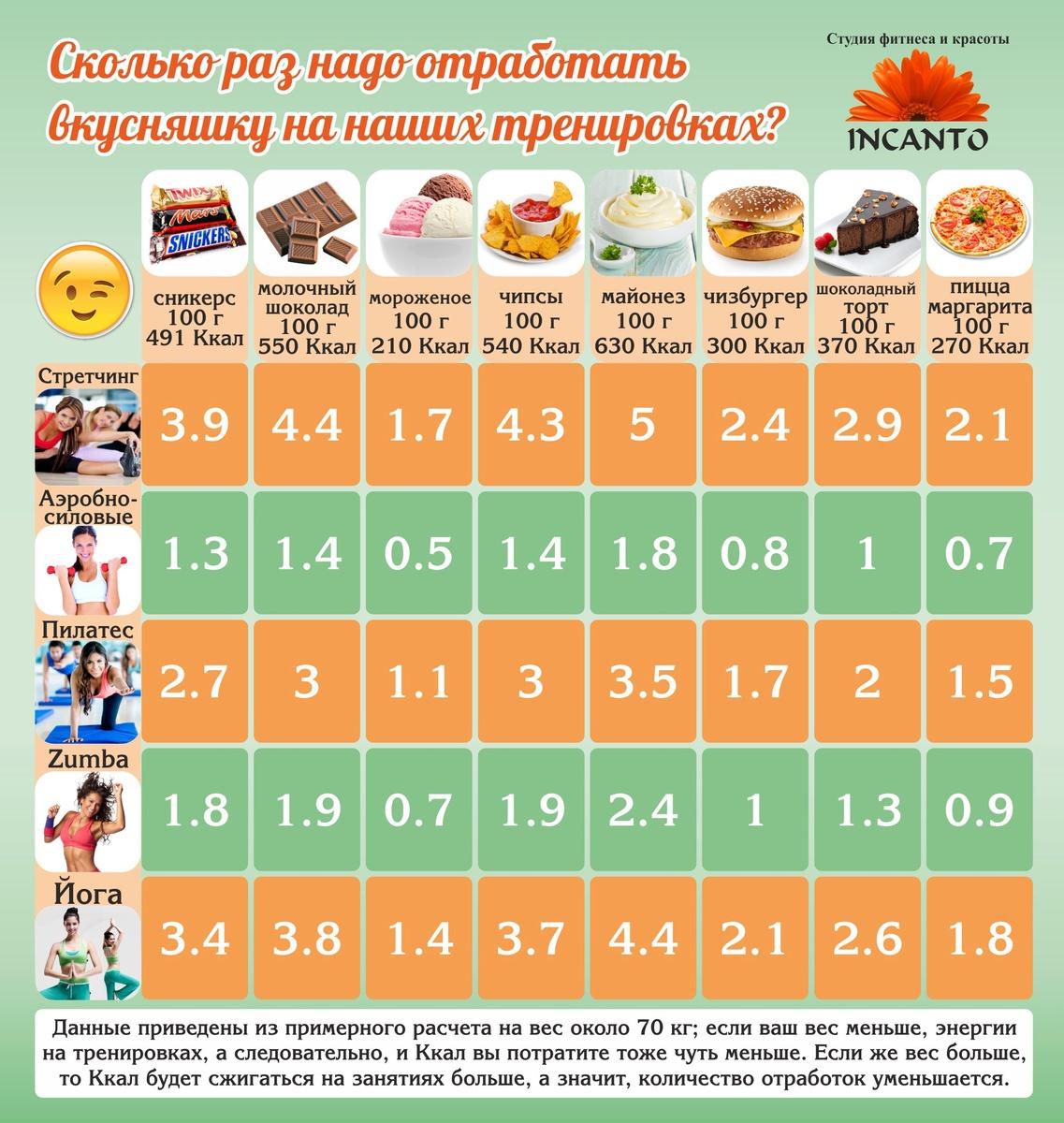 11 заблуждений людей, которые не верят в калории – зожник 11 заблуждений людей, которые не верят в калории – зожник