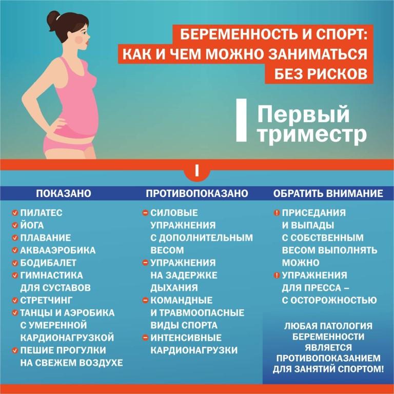 Триместры в спорте и фитнесе во время беременности