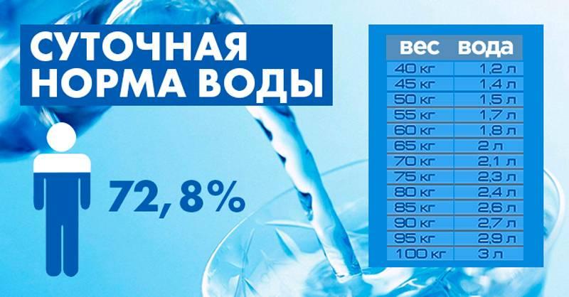 Сколько нужно пить воды в день: правда и мифы о водном балансе | world fashion channel