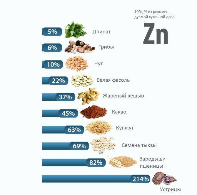 Чем полезен цинк? роль цинка и его и суточная норма в организме человека. недостаток и избыток цинка в организме: симптомы, признаки, причины. витамины и продукты с цинком
