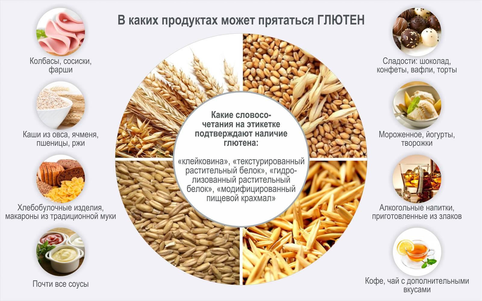 Безглютеновая диета: список разрешенных и запрещенных продуктов