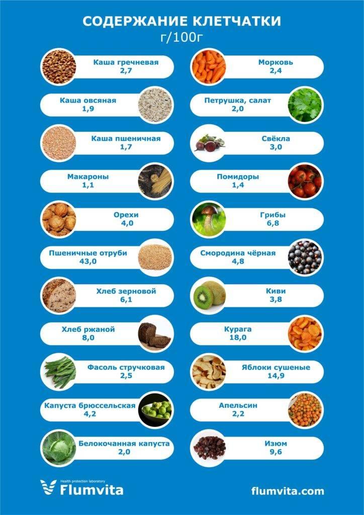 Вред клетчатки для кишечника. зависимость от клетчатки | доктор ник
