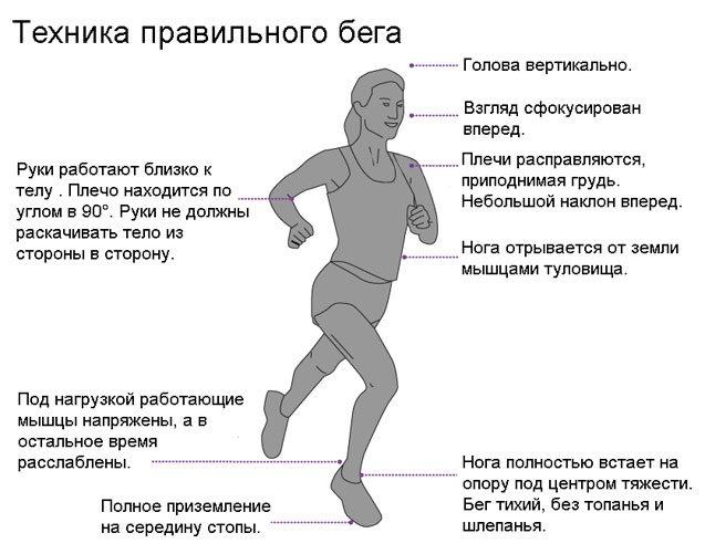 Как правильно дышать при беге? - спорт команда