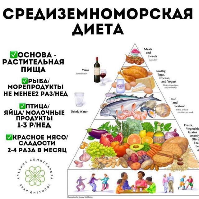 Средиземноморская диета для похудения в условиях россии - меню на неделю, отзывы и результаты