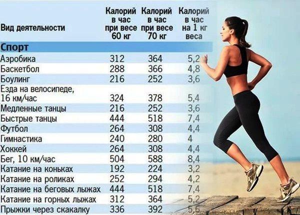 Что лучше для похудения: бегать или качаться? - fitlabs / ирина брехт