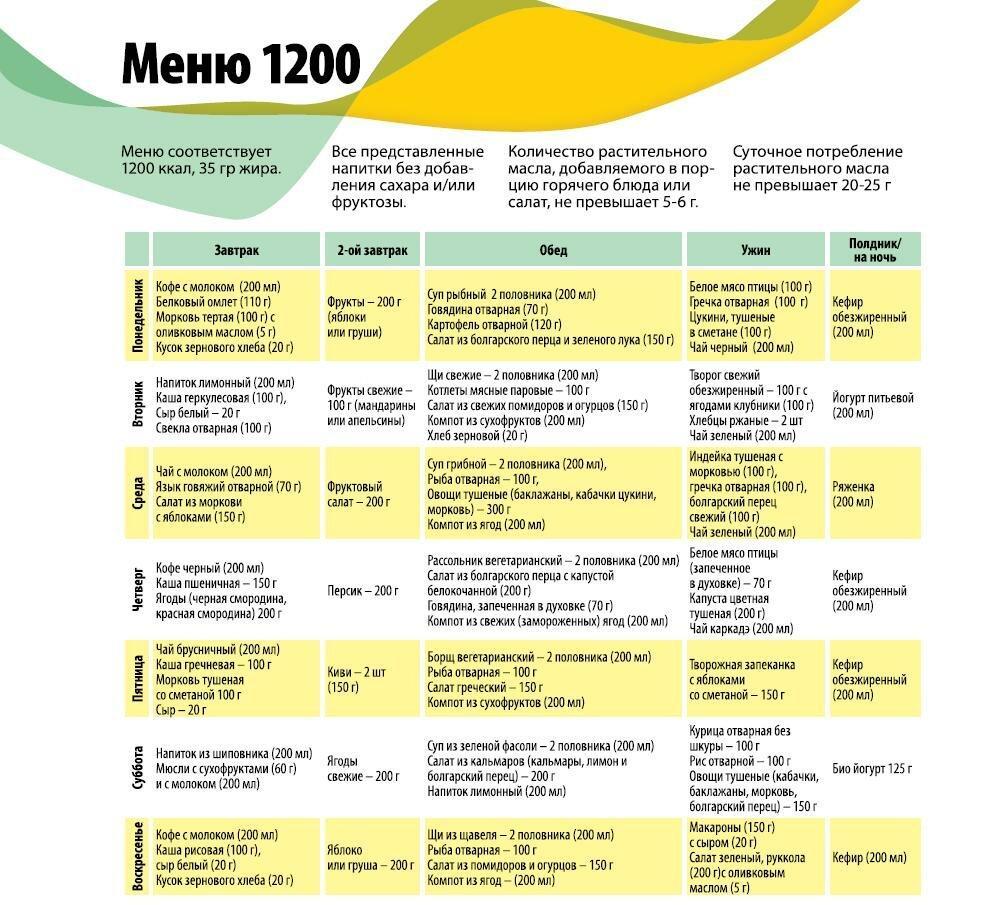 Диета на 1200 калорий в день: примерное меню на неделю
