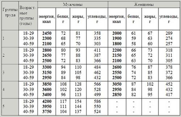Суточные нормы углеводов, белков и жиров