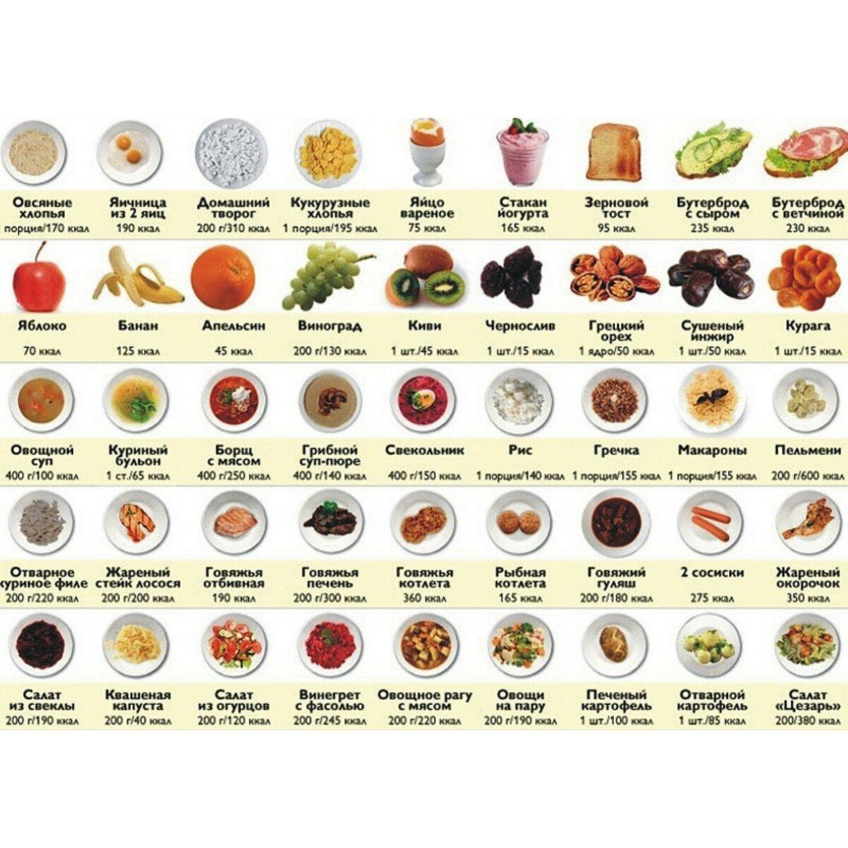 Диета по калориям