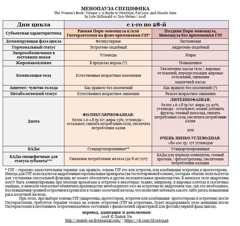 Антиэстрогенная диета: ключ к регулированию гормонов - нормоцикл