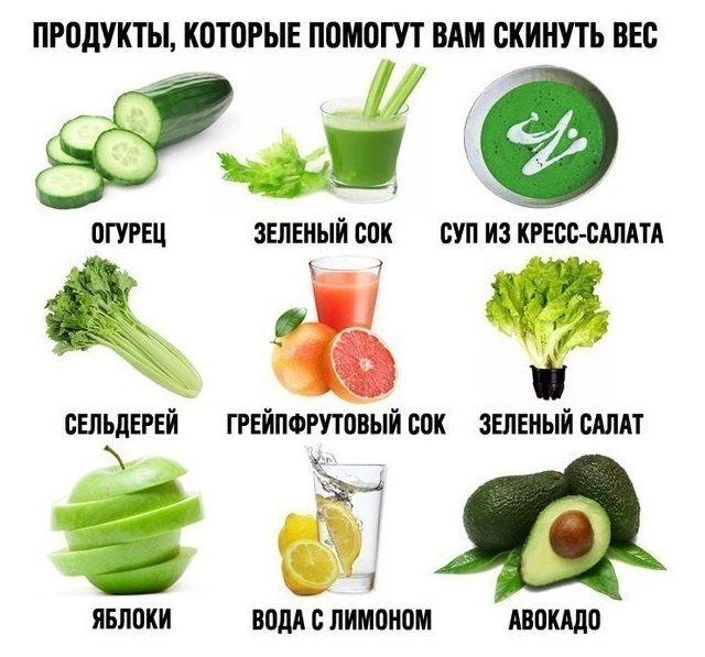 Продукты для похудения живота и боков для женщин: меню на неделю