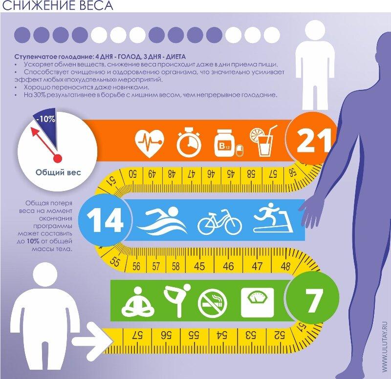Советы для похудения: реальные методы, помогающие сбросить вес