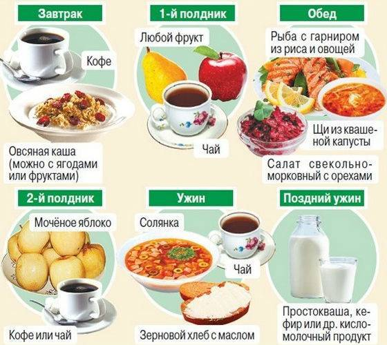 Правильное питание для похудения меню на неделю с рецептами