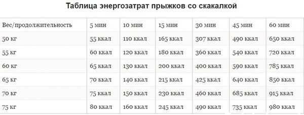 Худеем весело: сколько нужно прыгать на скакалке чтобы похудеть?