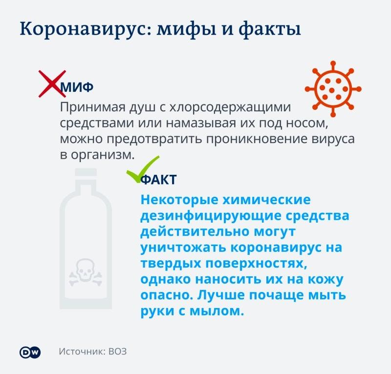 Как протекает коронавирус по дням: симптомы у человека