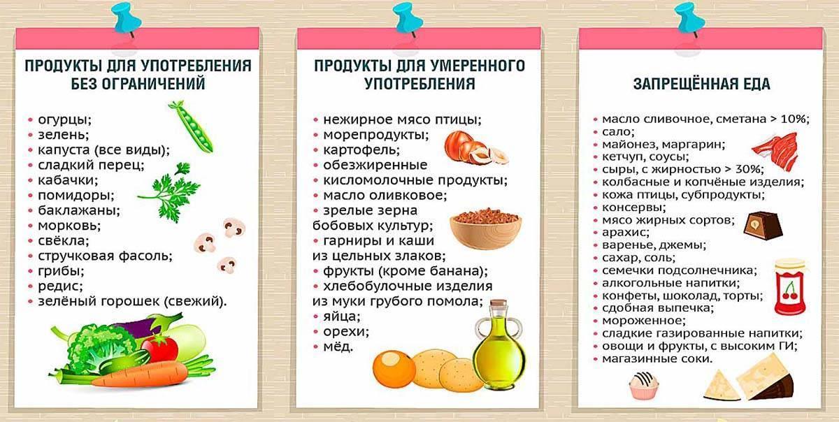 Список продуктов для похудения: какие продукты нужно есть и какие нужно исключить