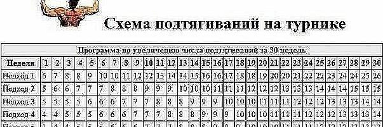 Как правильно подтягиваться на турнике – качайся.ру
