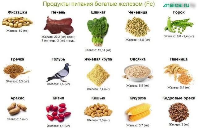 В каких продуктах больше всего железа?