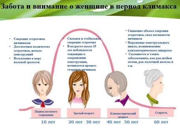 Как женщине похудеть при гормональном сбое организма