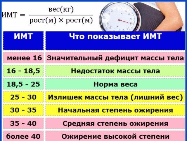 Как определить индекс массы тела для мужчин