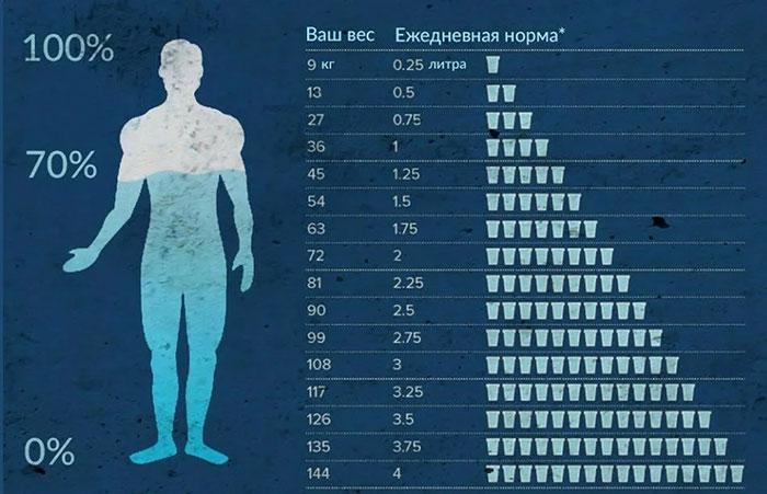 Какое количество воды можно пить без вреда для здоровья?