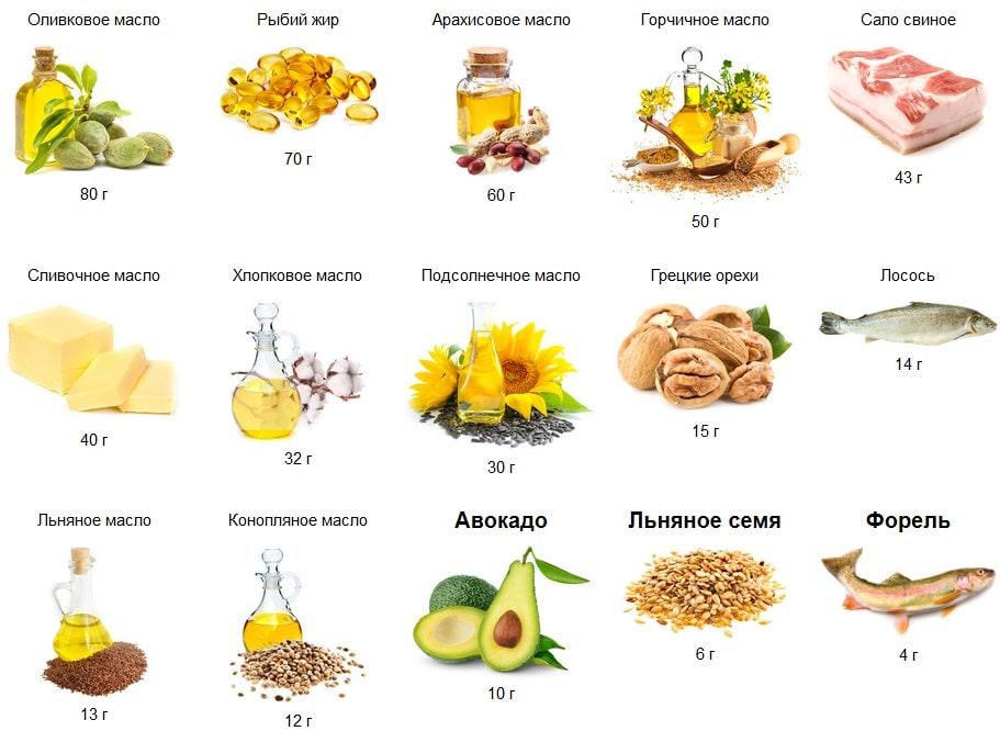 Полезные жиры (ненасыщенные жирные кислоты): список продуктов