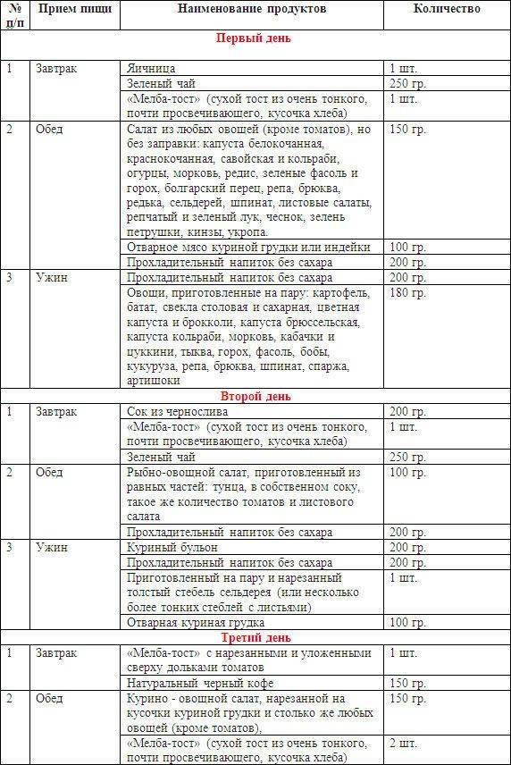 Буч диета: углеводно-белковая система питания для похудения: правила, меню, результаты диеты чередования / mama66.ru