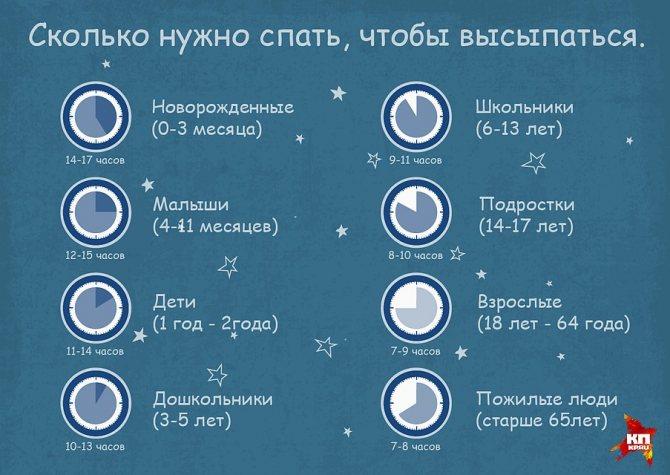 Как мало спать и высыпаться без вреда здоровью: 7 методик сна