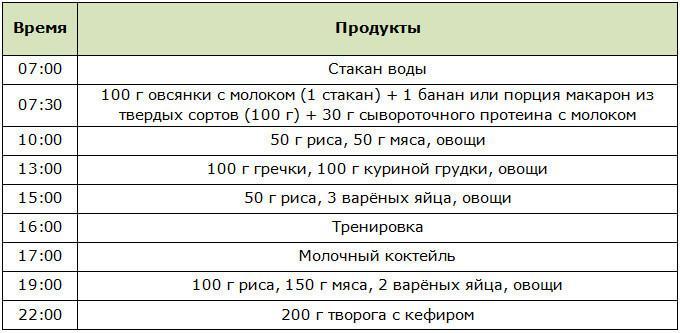 Питание для набора массы | makefitness.pro