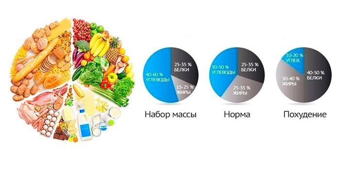 Суточная норма белков, жиров и углеводов в день при похудении