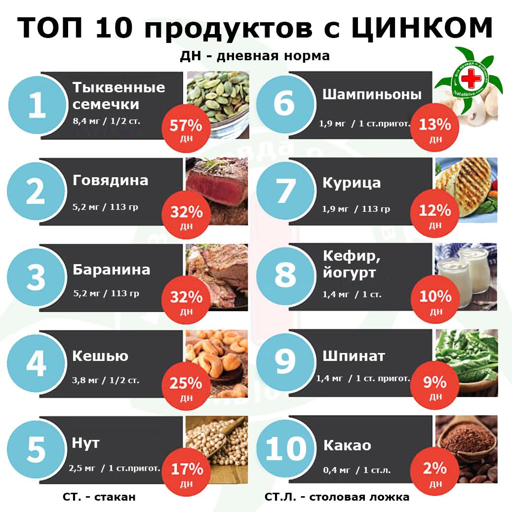 В каких продуктах содержится больше всего цинка