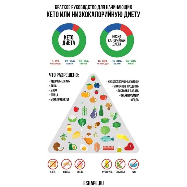 Кето диета - реальные отзывы об эффекте похудения, правда или развод