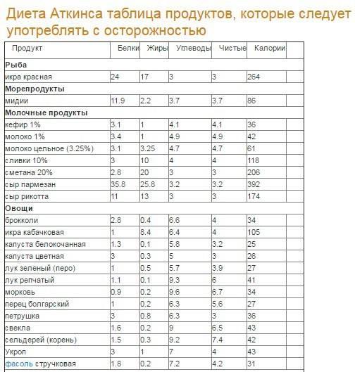 Низкоуглеводная диета: список продуктов и ежедневное меню на неделю