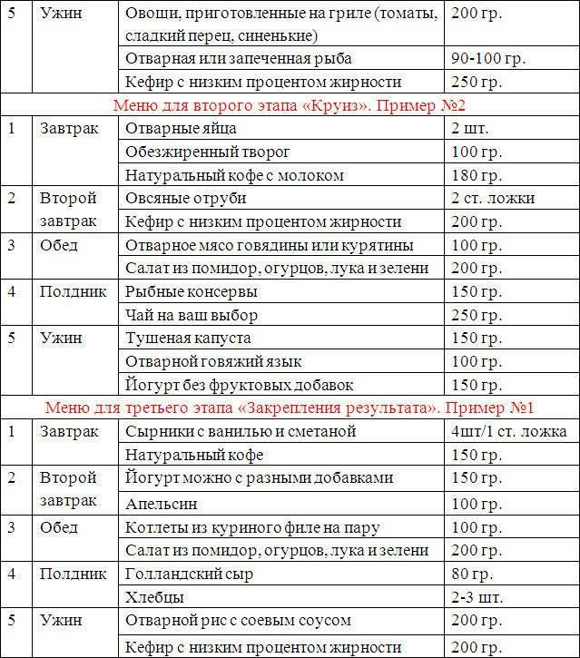 Диета дюкана: меню на каждый день (фаза атака)