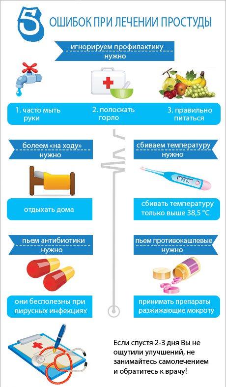 Как за день вылечить простуду: проверенные способы