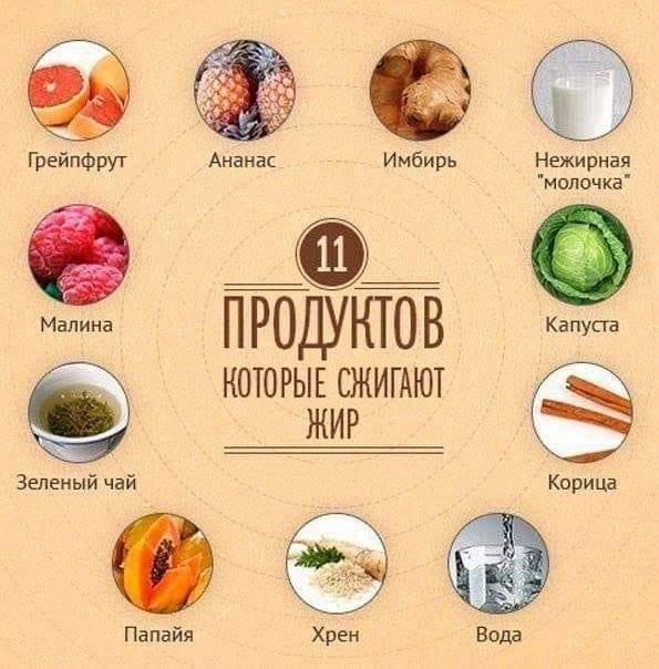 Самые низкокалорийные продукты для похудения в таблице