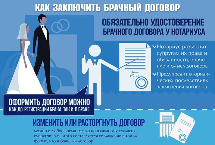 Брачный контракт до и после заключения брака: преимущества и недостатки