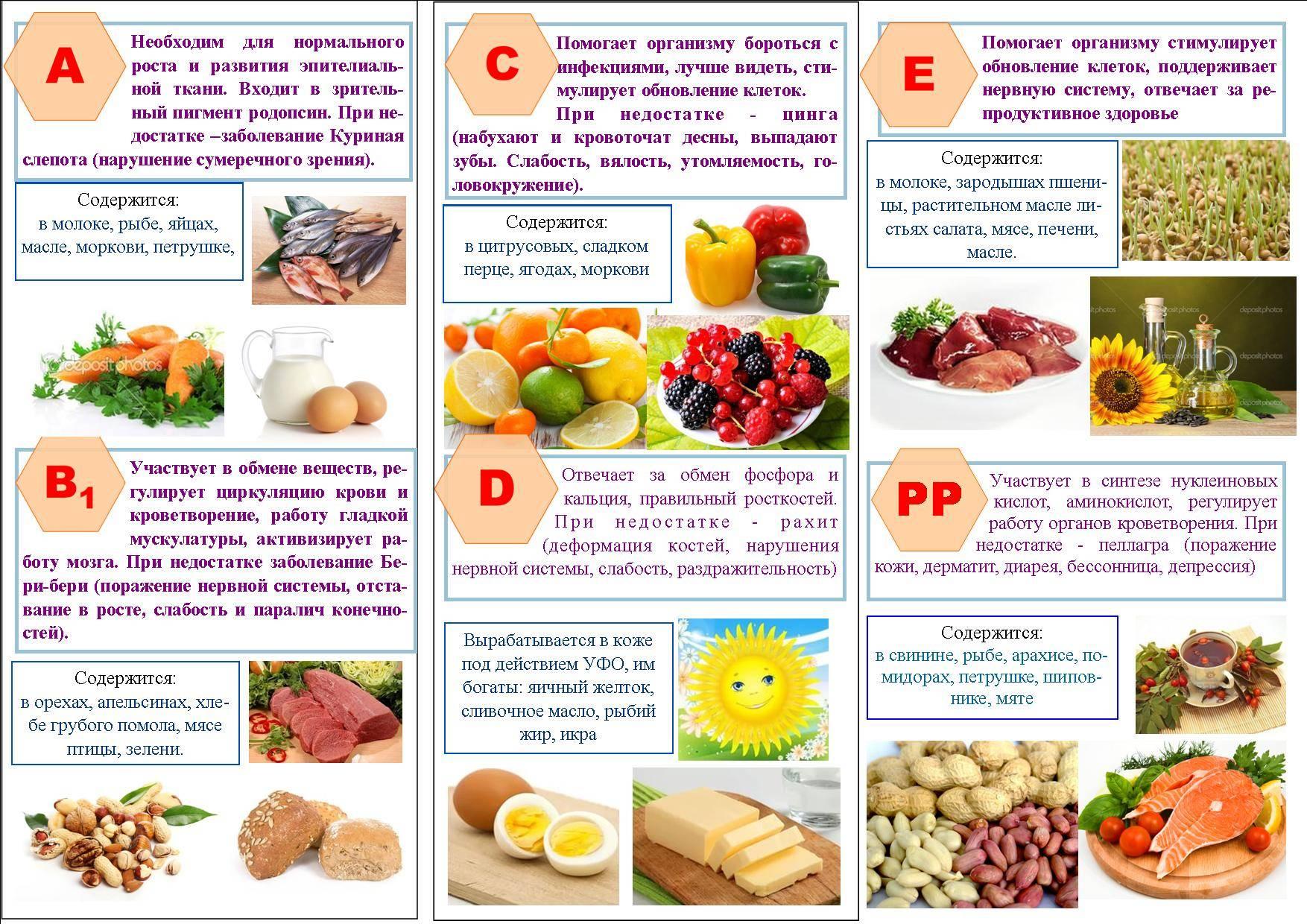 Витамины и минералы: как дать своему организму все самое необходимое - lift