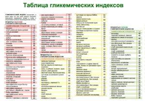Гликемический индекс: продукты с низким и высоким ГИ, влияние на похудение и организм в целом
