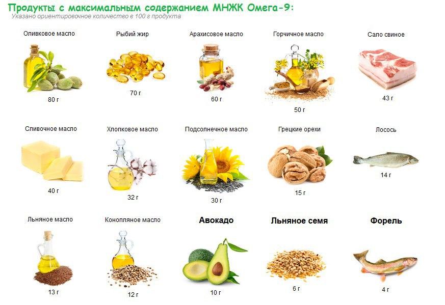 Омега 3, 6, 9 ненасыщенные жирные кислоты: польза и вред