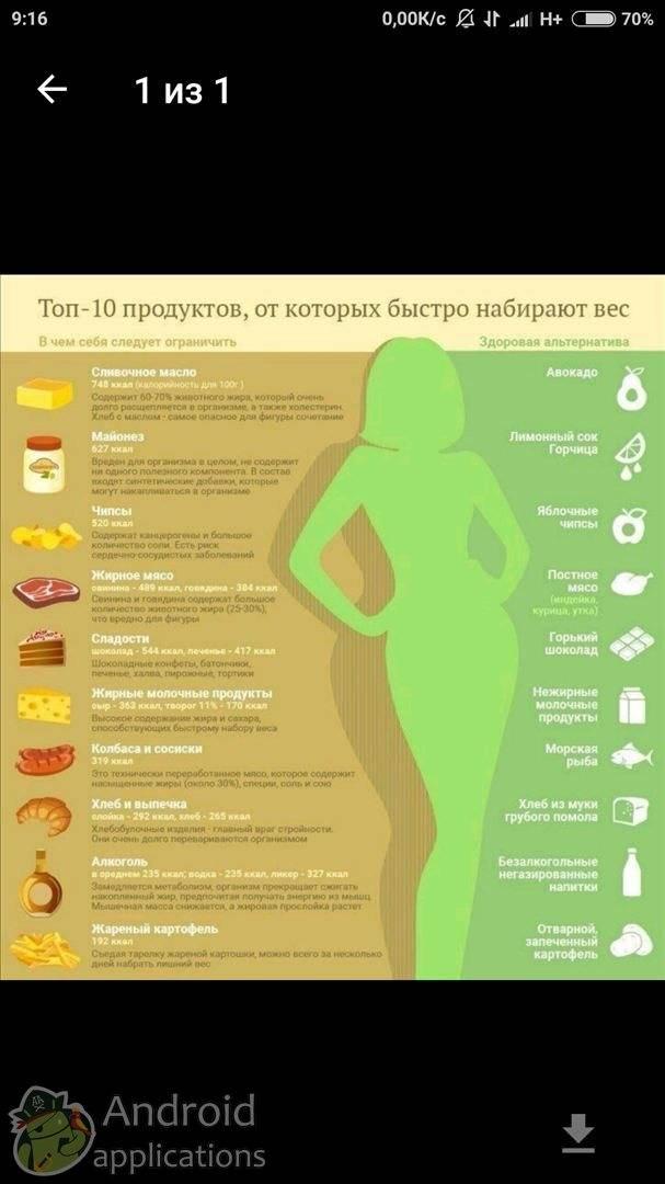 Как быстро набрать вес девушке или мужчине в домашних условиях: что нужно есть