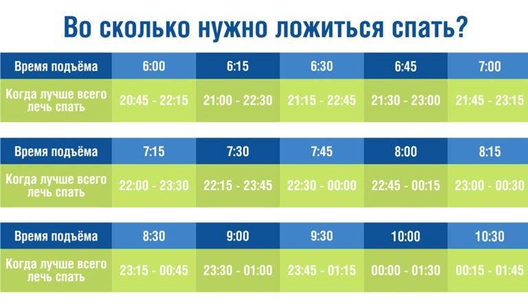 Ценность сна по часам: таблица самого полезного времени, чтобы выспаться