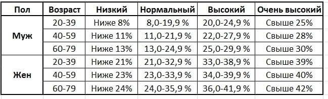 Процентное содержание жира в теле мужчин и женщин