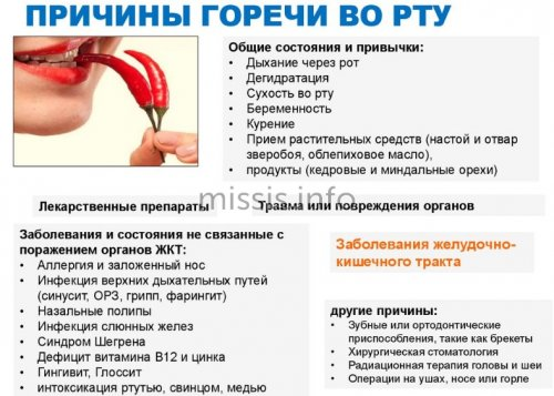 Горечь в горле: 11 причин и схемы лечения