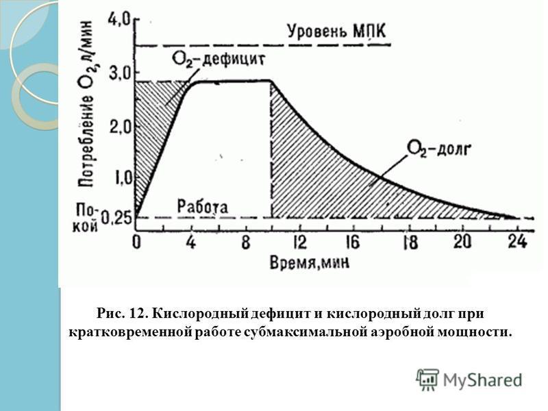 Алактатный кислородный долг