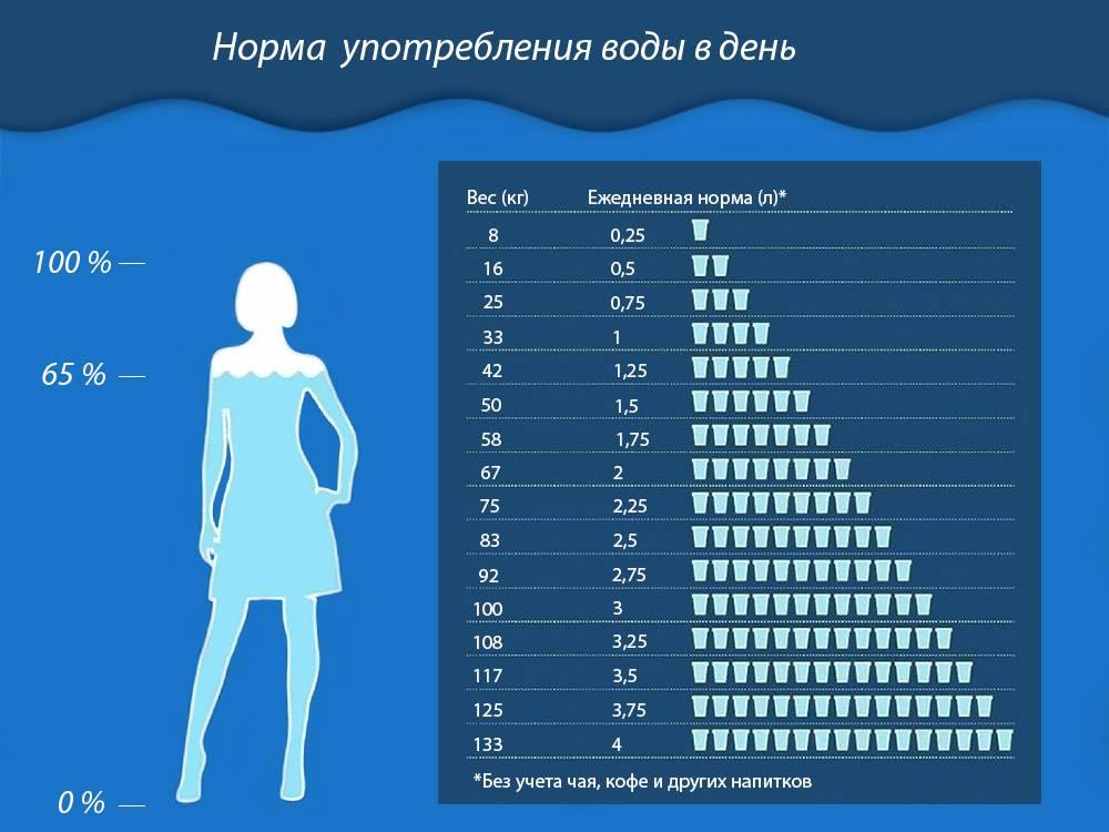 Сколько пить воды, чтобы похудеть: какое количество литров в день нужно для успешного похудения, нормы жидкости в таблице